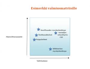 esimerkki_valmiusmatriisi